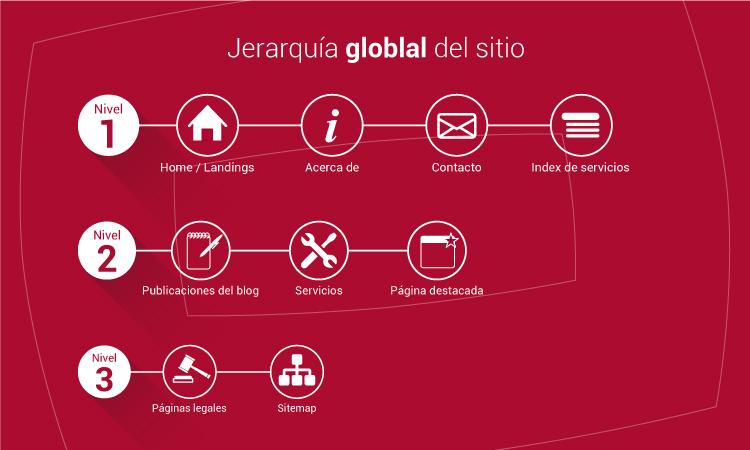 JERARQUIA-GLOBAL