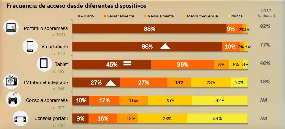 Fuente: IAB Spain